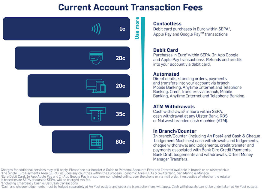 Ulster Bank Current Account Fees & Charges | Fees & Charges Explained